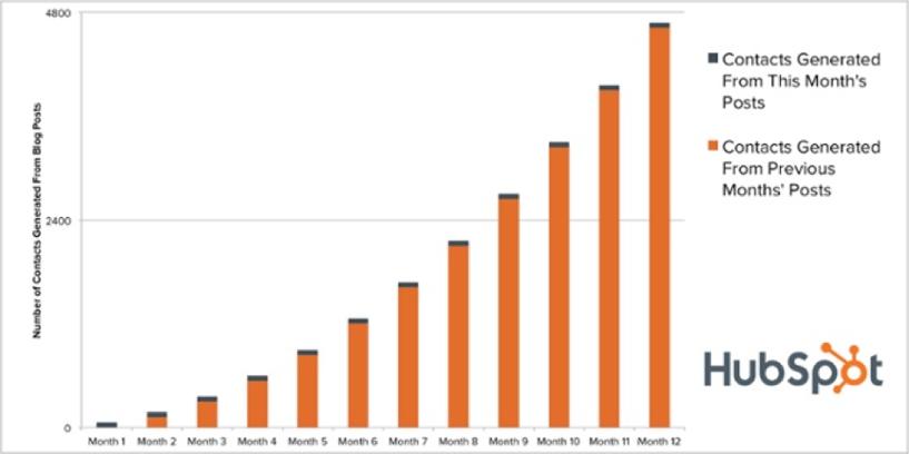 hubspot_blog_statistics.png