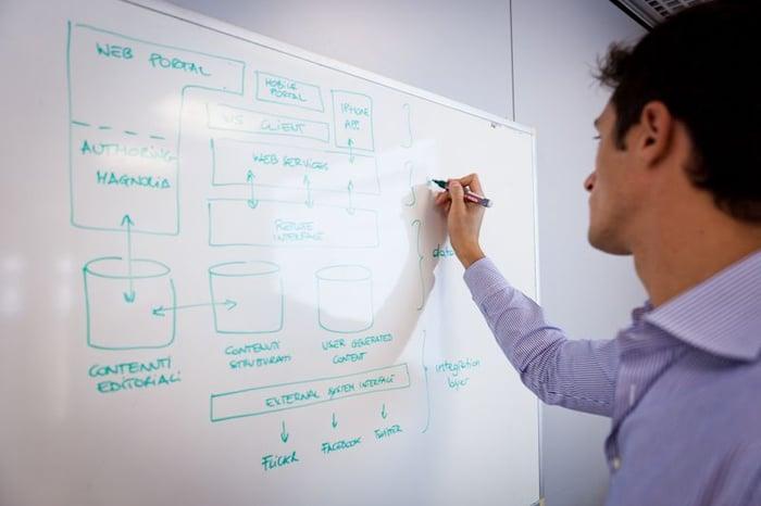 Hva er informasjonsarkitektur?