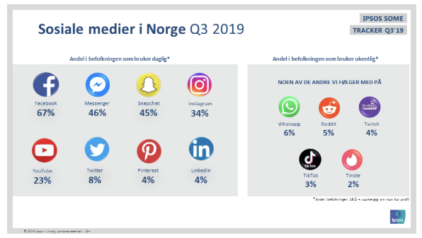 Sosiale medier i Norge: Q3 2019